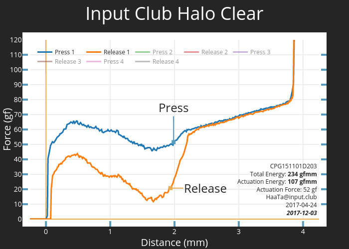 Input Club Halo Clear CPG151101D203