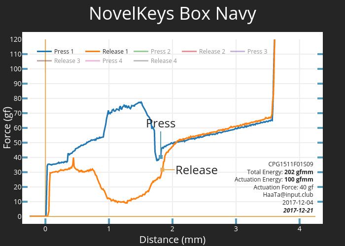 NovelKeys Box Navy | scatter chart made by Haata | plotly