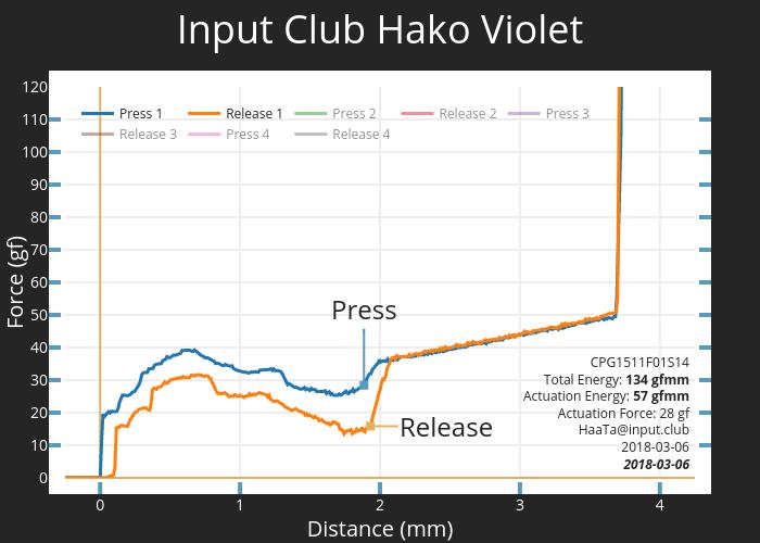 Input Club Hako Violet CPG1511F01S14