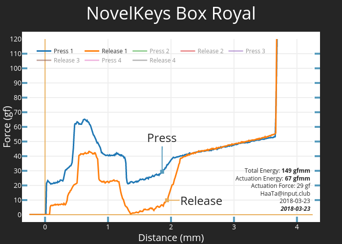 NovelKeys Box Royal
