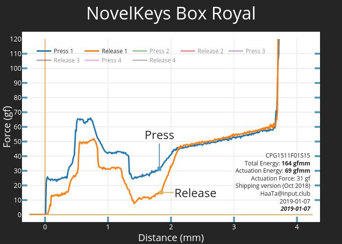 NovelKeys Box Royal | scatter chart made by Haata | plotly