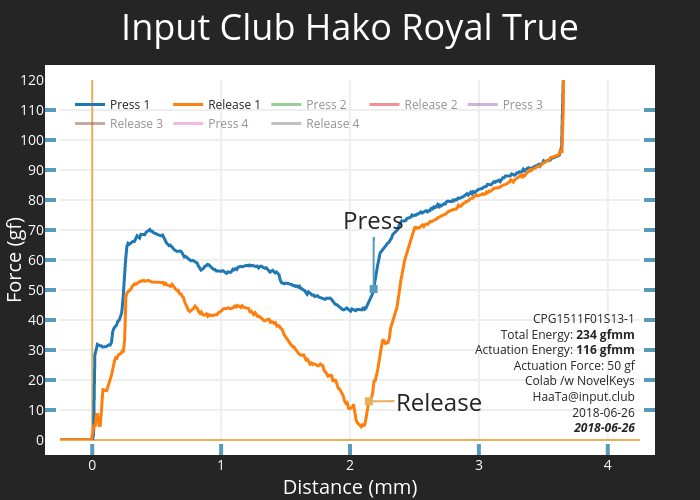 Input Club Hako Royal True CPG1511F01S13-1