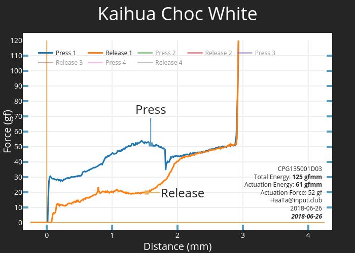 Kaihua Choc White CPG135001D03