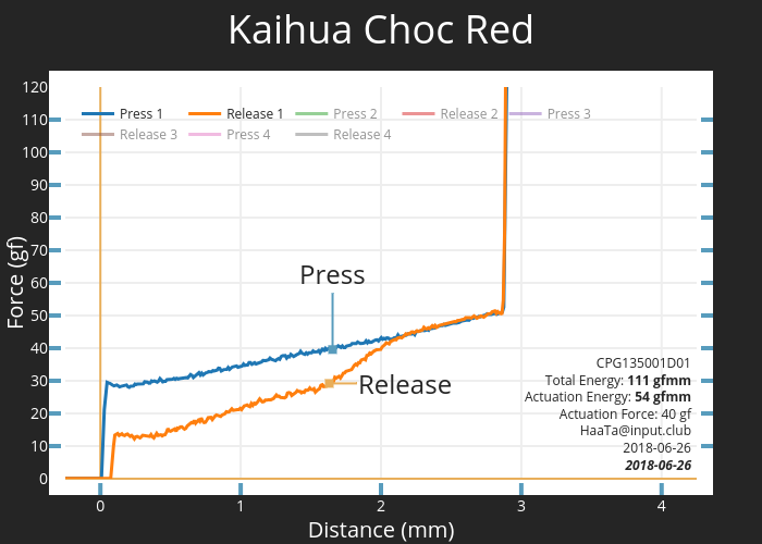 Kaihua Choc Red CPG135001D01