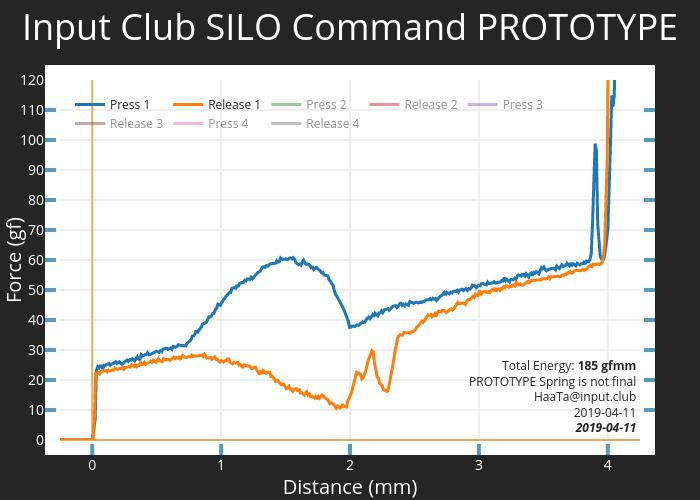 Input Club SILO Command PROTOTYPE