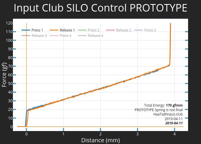 Input Club SILO Control PROTOTYPE