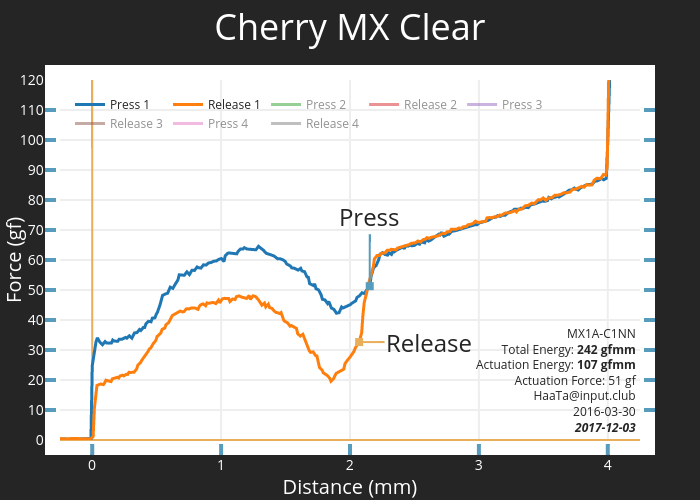 Cherry MX Clear | scatter chart made by Haata | plotly