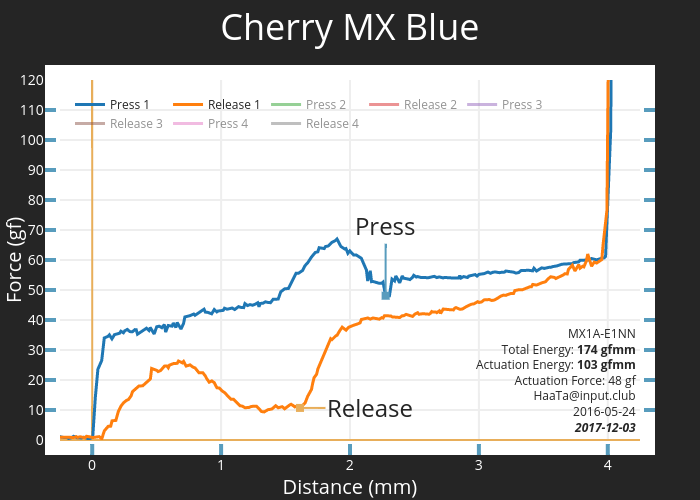 Cherry MX Blue | scatter chart made by Haata | plotly