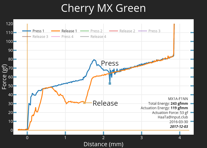 Cherry MX Green   scatter chart made by Haata   plotly