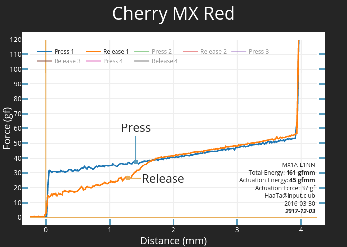 Cherry MX Red | scatter chart made by Haata | plotly