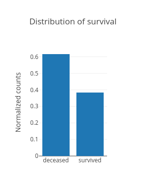 Distribution of survival   bar chart made by Hadaarjan   plotly