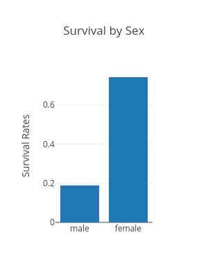 Survival by Sex | bar chart made by Hadaarjan | plotly