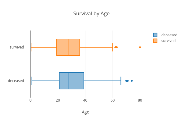 Survival by Age   box plot made by Hadaarjan   plotly