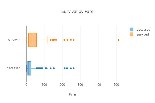 Survival by Fare   box plot made by Hadaarjan   plotly