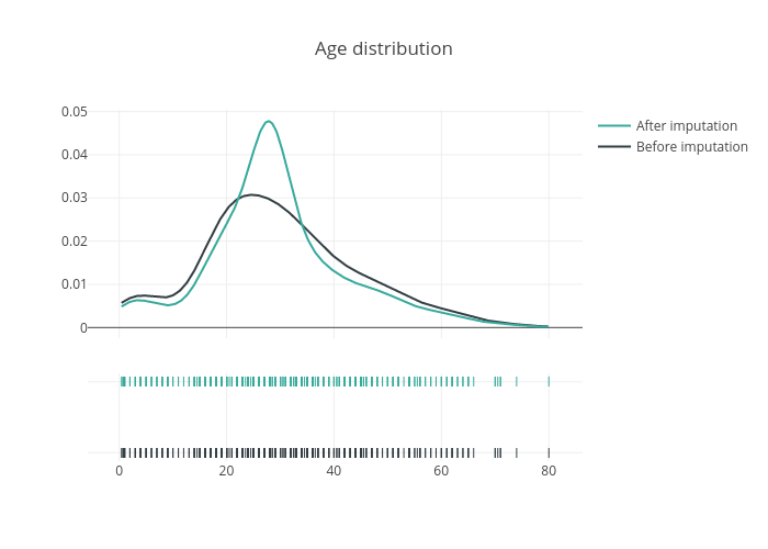 Age distribution   line chart made by Hadaarjan   plotly