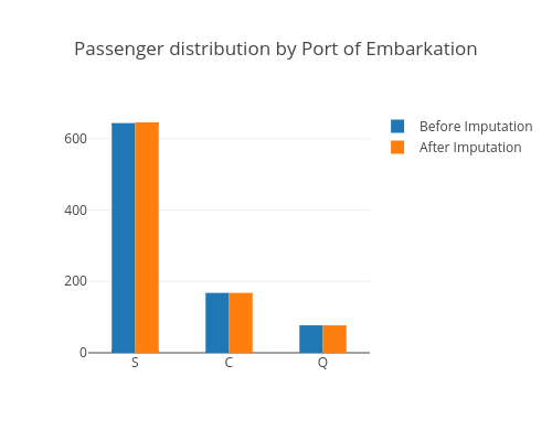 Passenger distribution by Port of Embarkation   histogram made by Hadaarjan   plotly