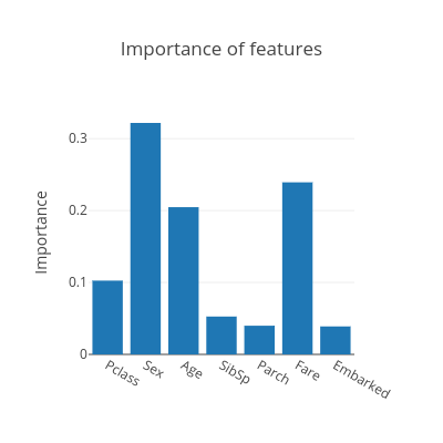 Importance of features   bar chart made by Hadaarjan   plotly