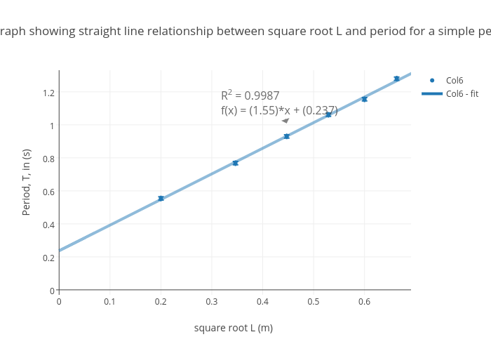 Linear graph showing straight line relationship between