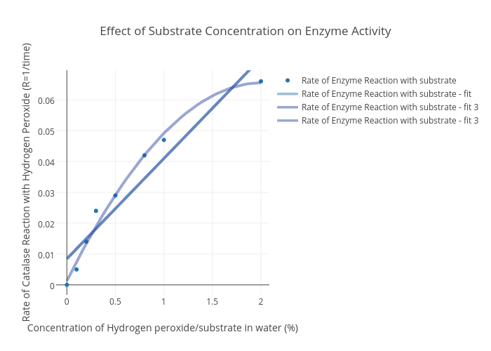 effect of substrate concentration on rate