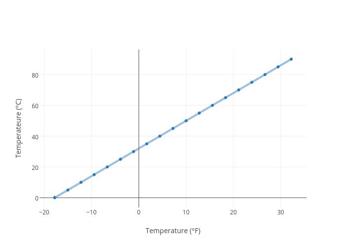 C Vs F Chart Gandafullring