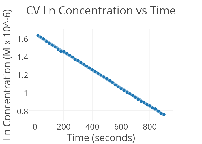 cv ln concentration vs time scatter chart made by harrisonw19 plotly