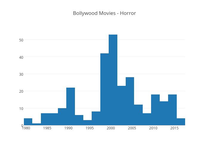 Bollywood Movies - Horror | histogram made by Harshitsaxena1795 | plotly