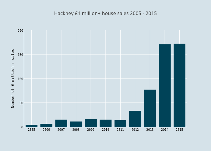 Hackney £1 million+ house sales 2005 - 2015 | bar chart made by Haydenvernon | plotly