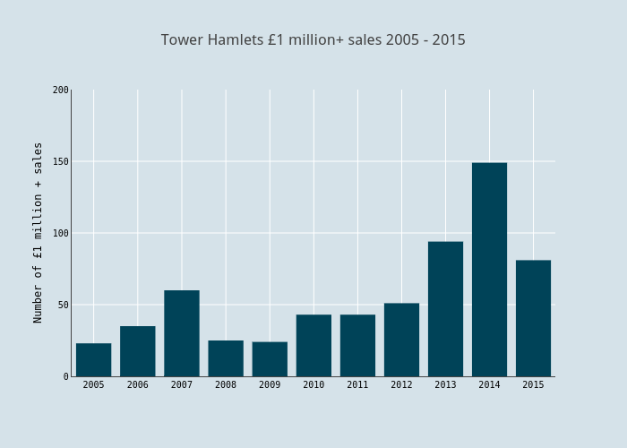 Tower Hamlets £1 million+ sales 2005 - 2015 | bar chart made by Haydenvernon | plotly