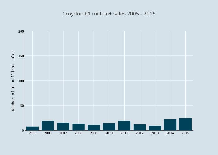 Croydon £1 million+ sales 2005 - 2015 | bar chart made by Haydenvernon | plotly