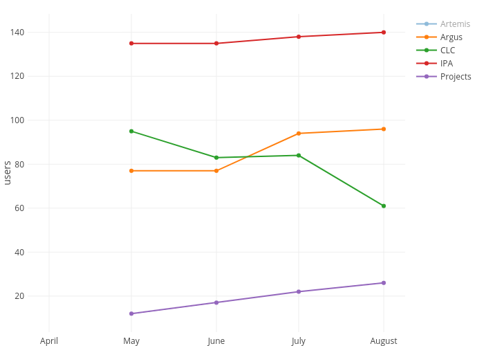 Artemis, Argus, CLC, IPA, Projects | line chart made by Hayim.infohub | plotly