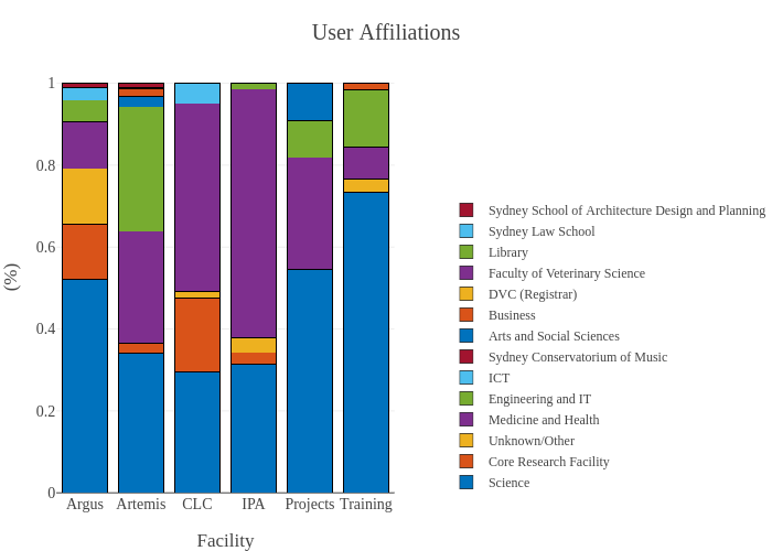 User Affiliations | stacked bar chart made by Hayim.infohub | plotly