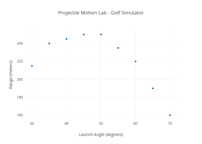 Projectile Motion Lab - Golf Simulator | scatter chart made by