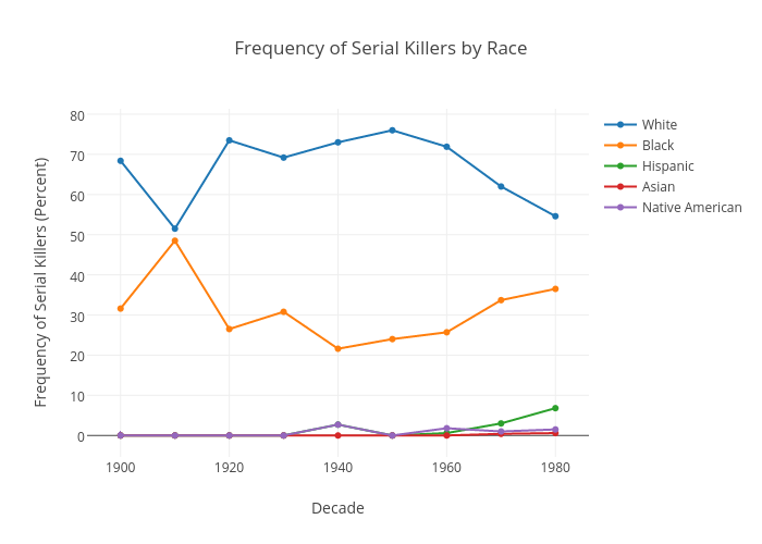 Frequency of Serial Killers by Race | scatter chart made by