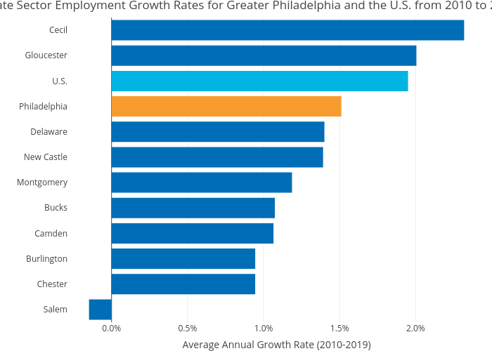 Private Sector Employment Growth Rates for Greater Philadelphia and the U.S. from 2010 to 2019 | bar chart made by Hbajwa1 | plotly