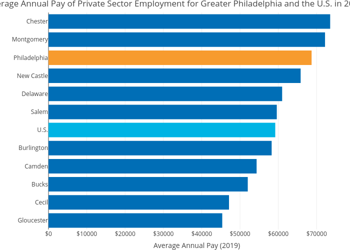 Average Annual Pay of Private Sector Employment for Greater Philadelphia and the U.S. in 2019   bar chart made by Hbajwa1   plotly