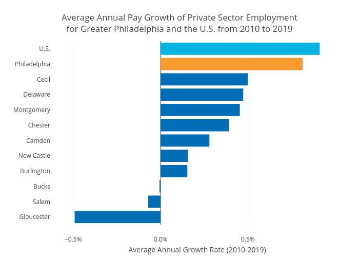 Average Annual Pay Growth of Private Sector Employmentfor Greater Philadelphia and the U.S. from 2010 to 2019 | bar chart made by Hbajwa1 | plotly