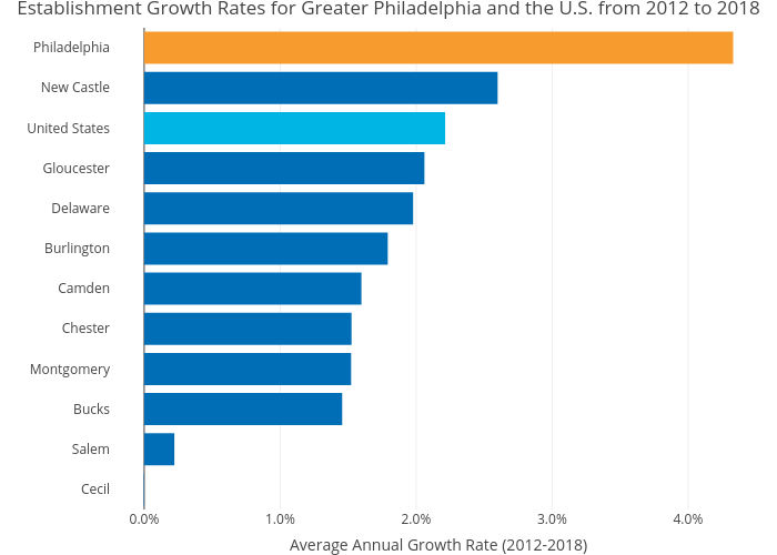 Establishment Growth Rates for Greater Philadelphia and the U.S. from 2012 to 2018 | bar chart made by Hbajwa1 | plotly