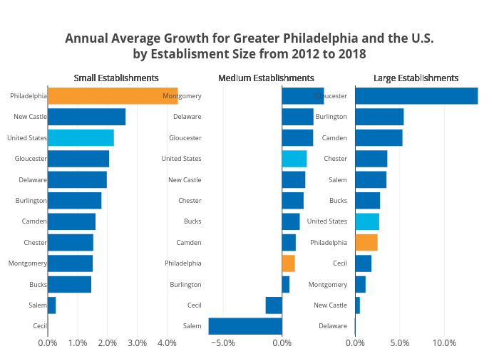 Annual Average Growth for Greater Philadelphia and the U.S.by Establisment Size from 2012 to 2018 | bar chart made by Hbajwa1 | plotly