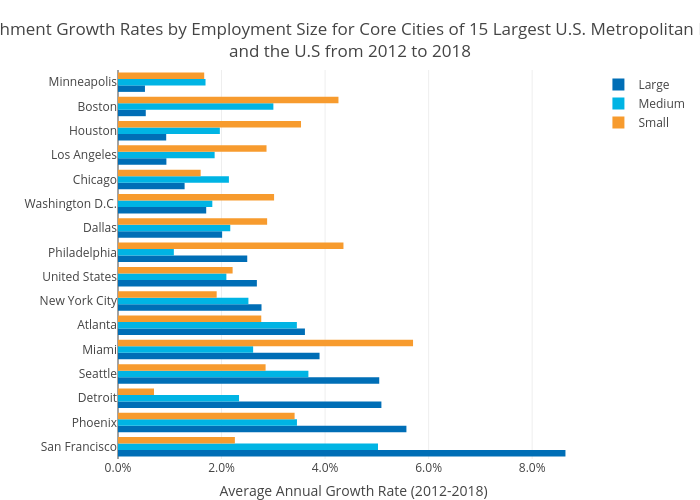 Establishment Growth Rates by Employment Size for Core Cities of 15 Largest U.S. Metropolitan Regionsand the U.S from 2012 to 2018   bar chart made by Hbajwa1   plotly