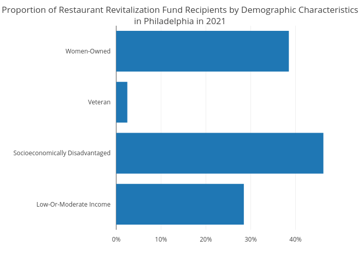 Proportion of Restaurant Revitalization Fund Recipients by Demographic Characteristicsin Philadelphia in 2021 | bar chart made by Hbajwa1 | plotly