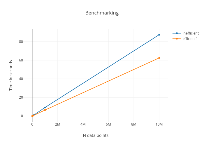 Benchmarking | line chart made by Hclent | plotly