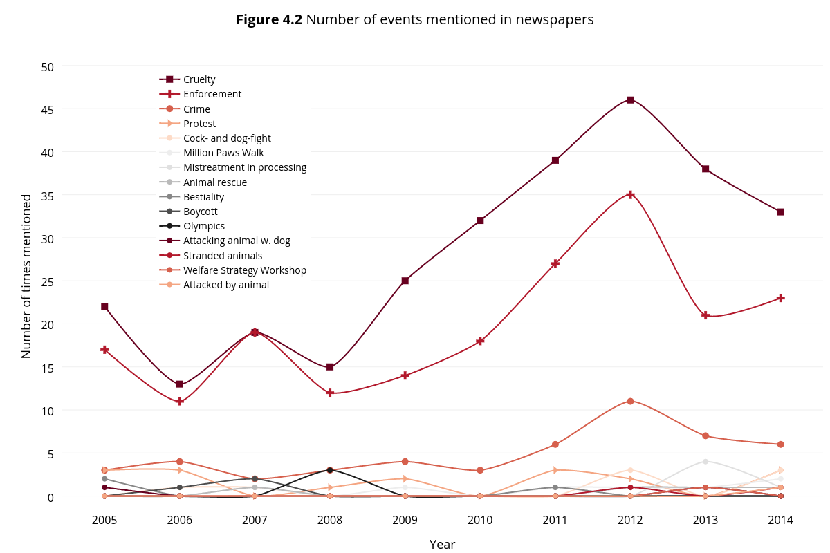 <b>Figure 4.2</b> Number of events mentioned in newspapers