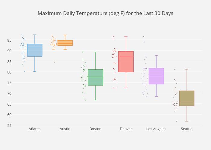 Maximum Daily Temperature (deg F) for the Last 30 Days | box plot made by Hdavis | plotly