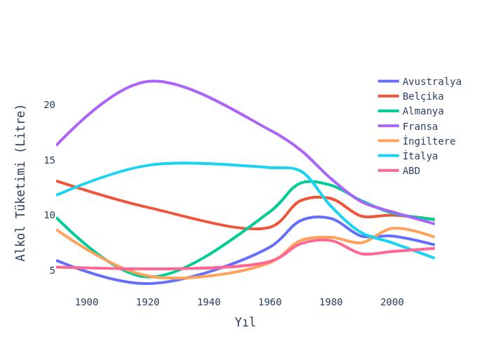 Alkol Tüketimi (Litre) vs Yıl | line chart made by Hdmiarda | plotly