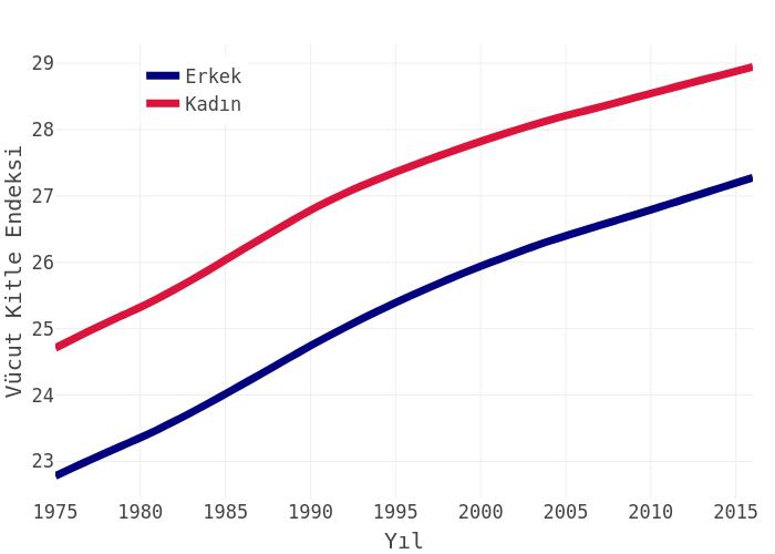 Vücut Kitle Endeksi vs Yıl | line chart made by Hdmiarda | plotly