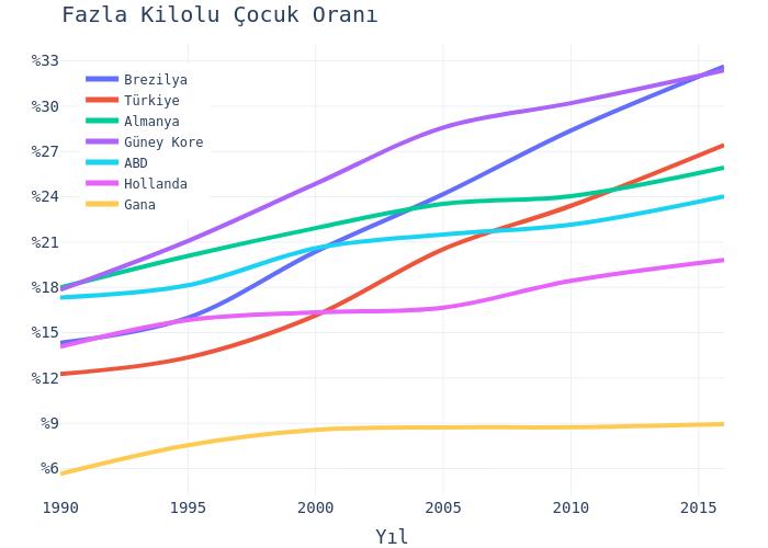 Fazla Kilolu Çocuk Oranı | line chart made by Hdmiarda | plotly