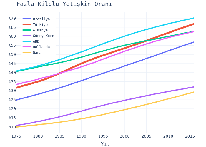 Fazla Kilolu Yetişkin Oranı   line chart made by Hdmiarda   plotly