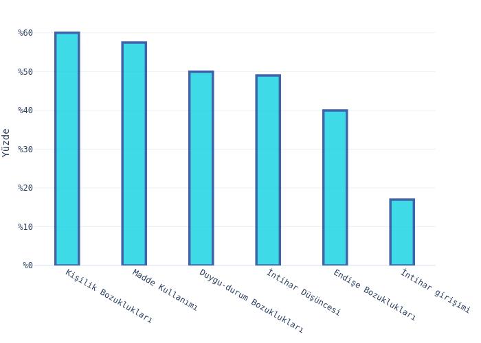 bar chart made by Hdmiarda | plotly