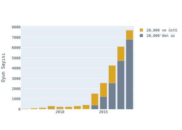 Oyun Sayısı vs   | stacked bar chart made by Hdmiarda | plotly