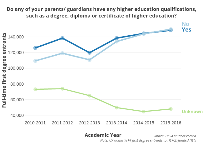 Do any of your parents/ guardians have any higher education qualifications,such as a degree, diploma or certificate of higher education? | scatter chart made by Hefceplots | plotly